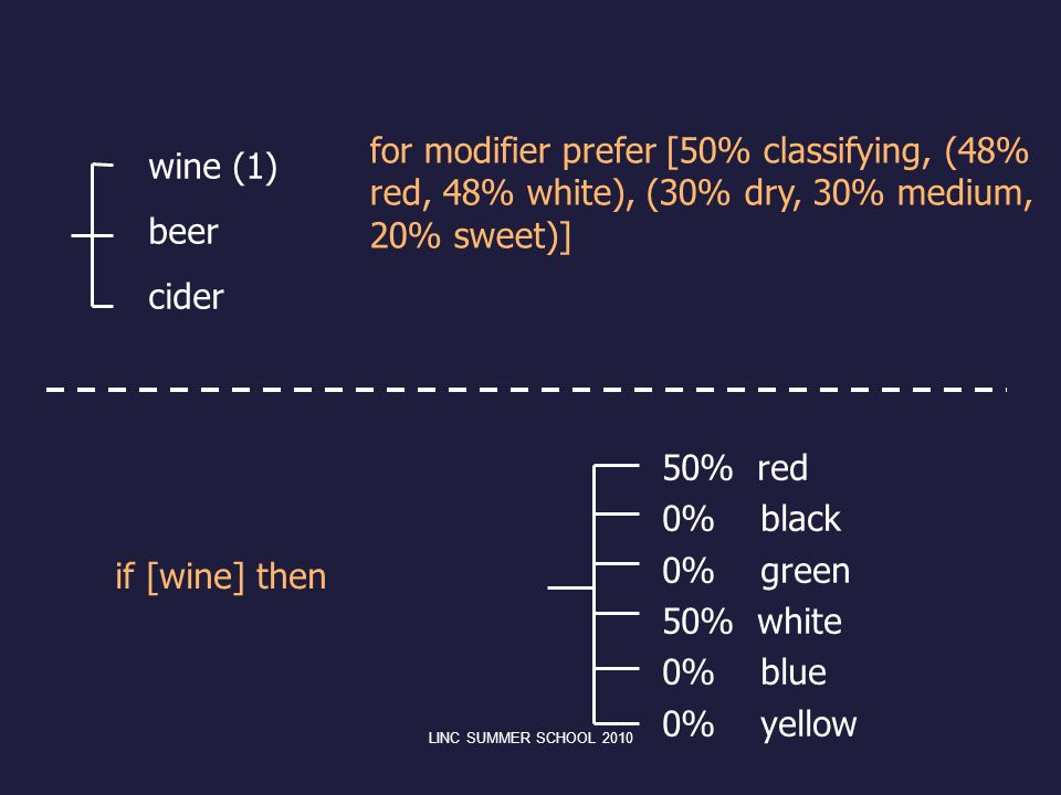 for modifier prefer [50% classifying, (48% red, 48% white), (30% dry, 30% medium, 20% sweet)]